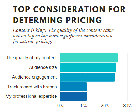 top consideration for determining pricing