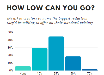 Biggest reductions the creators would offer on their pricing