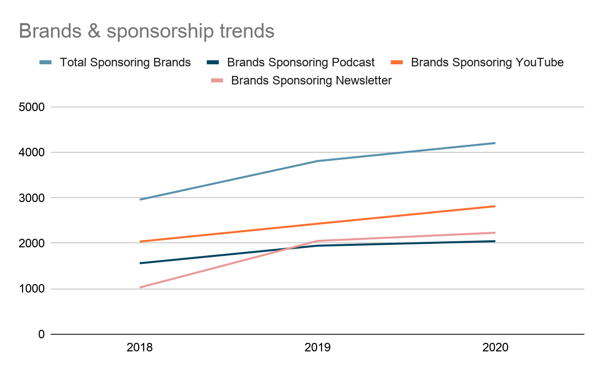 Brands and sponsorship trends