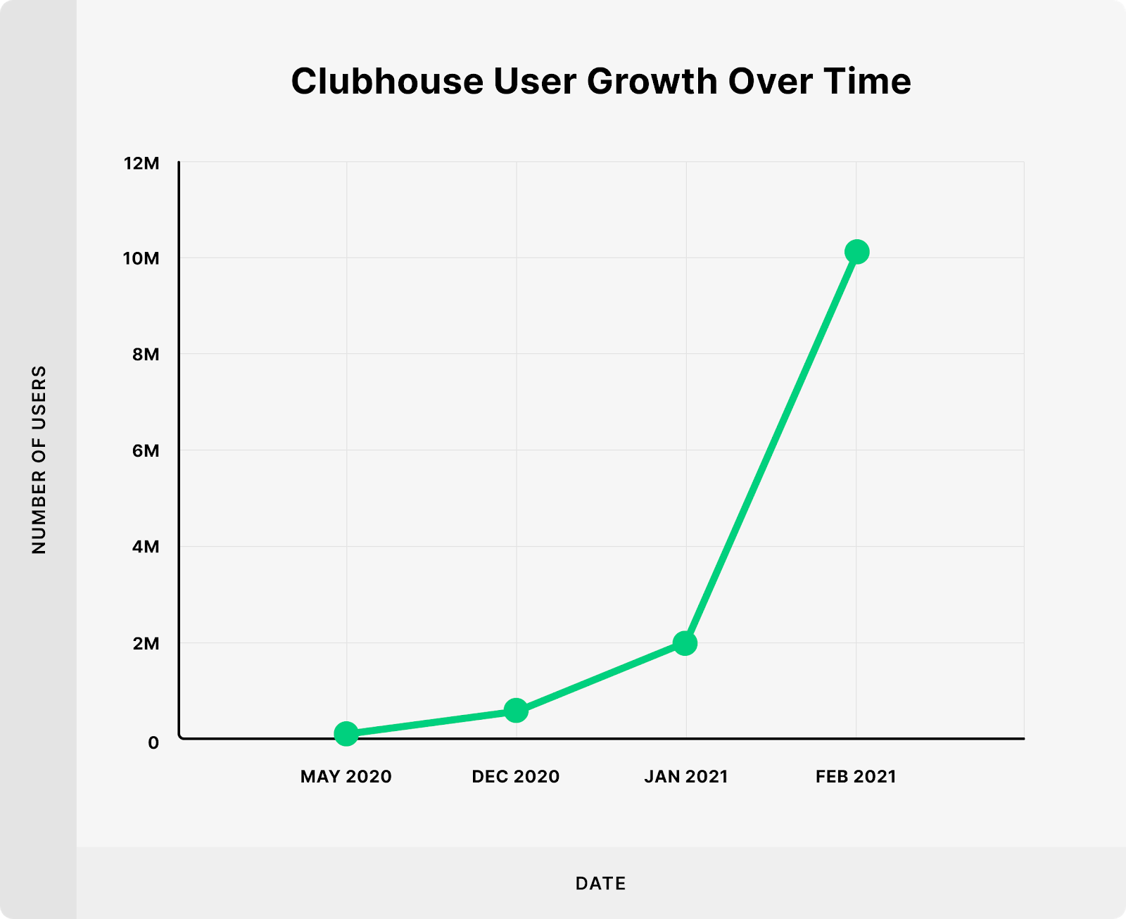 Clubhouse User Growth Over Time