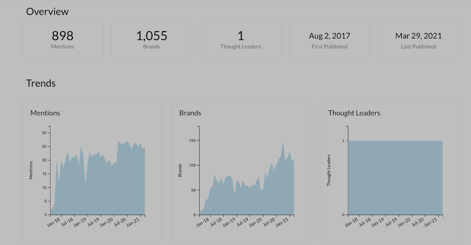 The Hustle newsletter content data