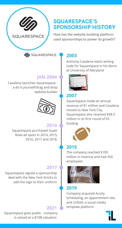 Squarespace sponsorship history infographic