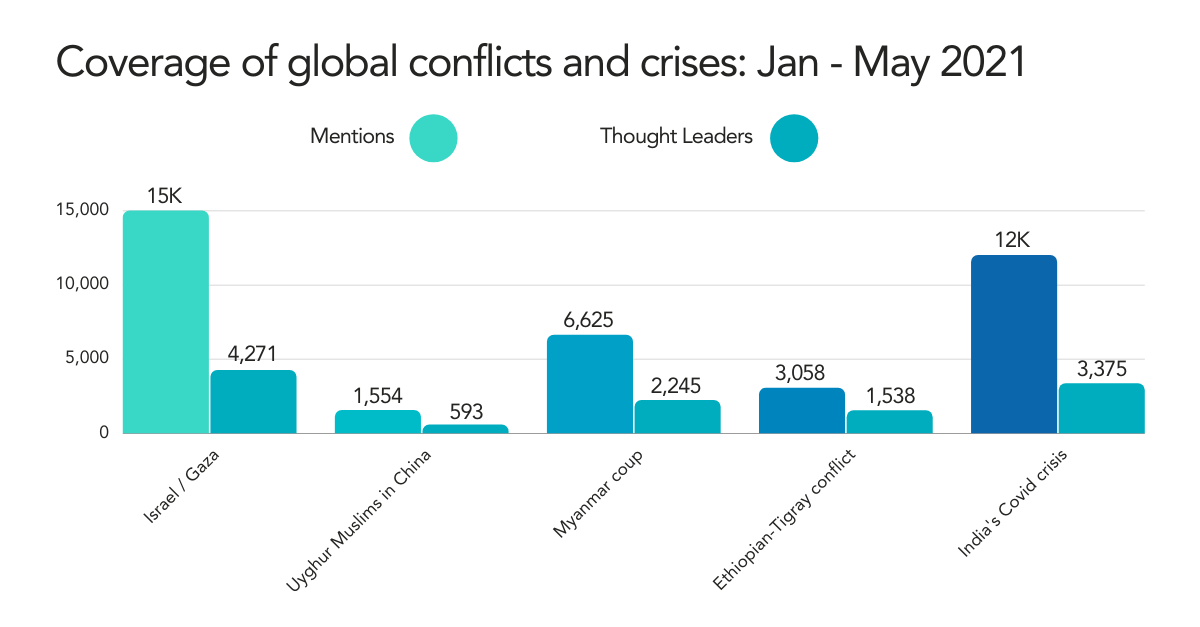 Coverage of global conflicts