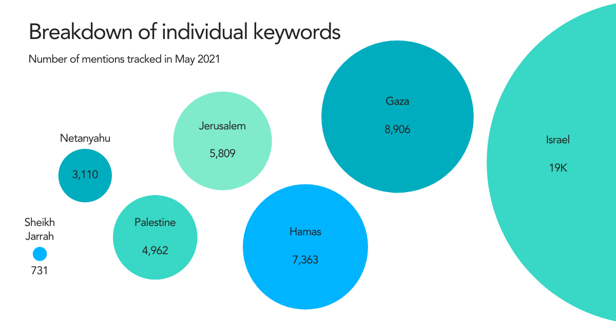 Breakdown of keywords