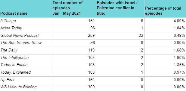 coverage of Palestinian conflict on podcasts