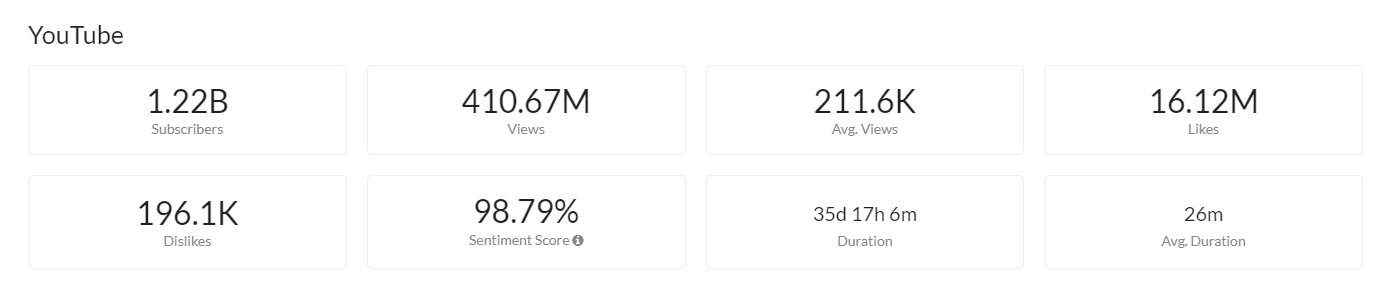 Coming out YouTube stats