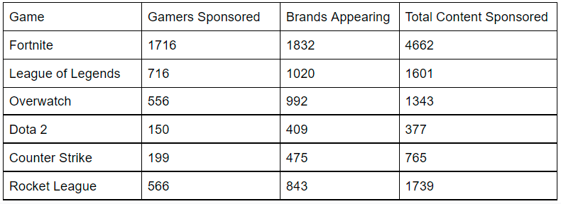 Gamers that received the most sponsorships