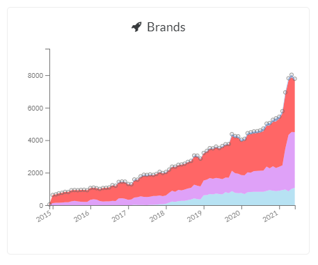 Increase of sponsored content from 2015 to today