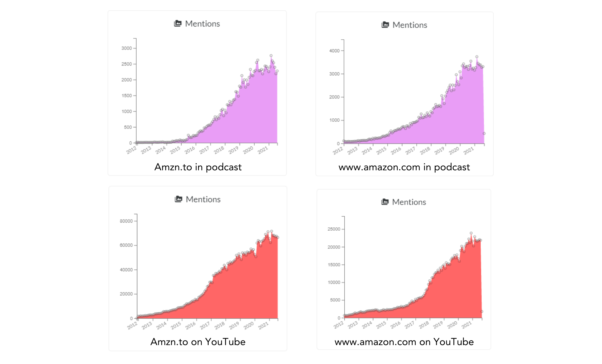 Comparing amzn.to and amazon.com in podcasts and YouTube