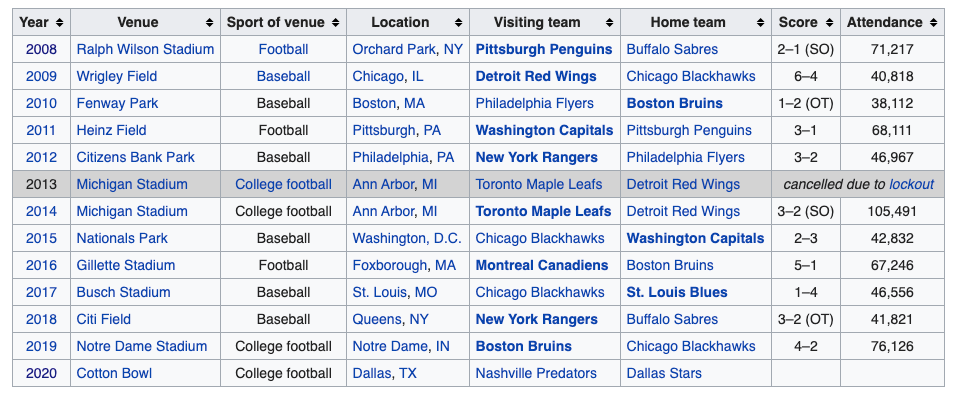 A list off all Winter Classic Games