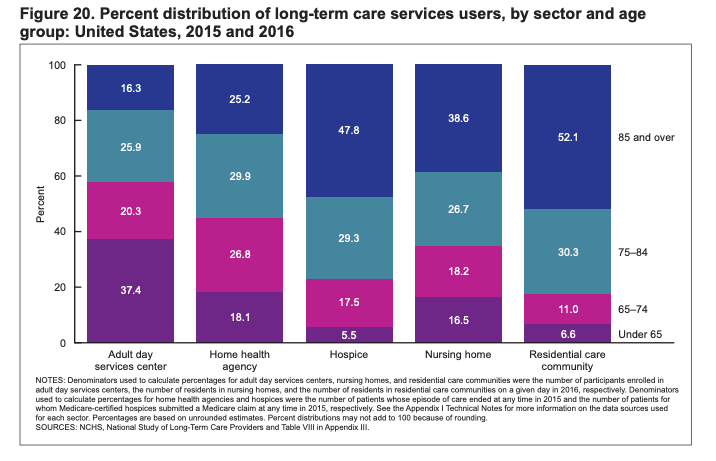 % distribution of long-term care services by age