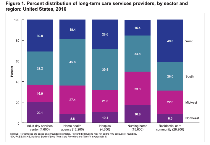 % distribution of long-term care service by region