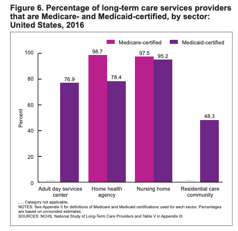 Graph of percentage of Medicare & Medicaid long term care