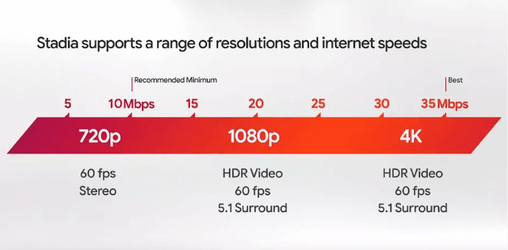 Stadia Resolutions and Internet Speed