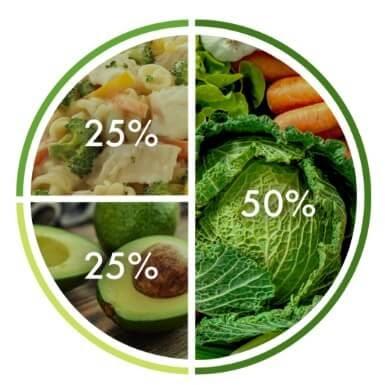 Food diagram broken down by percentage