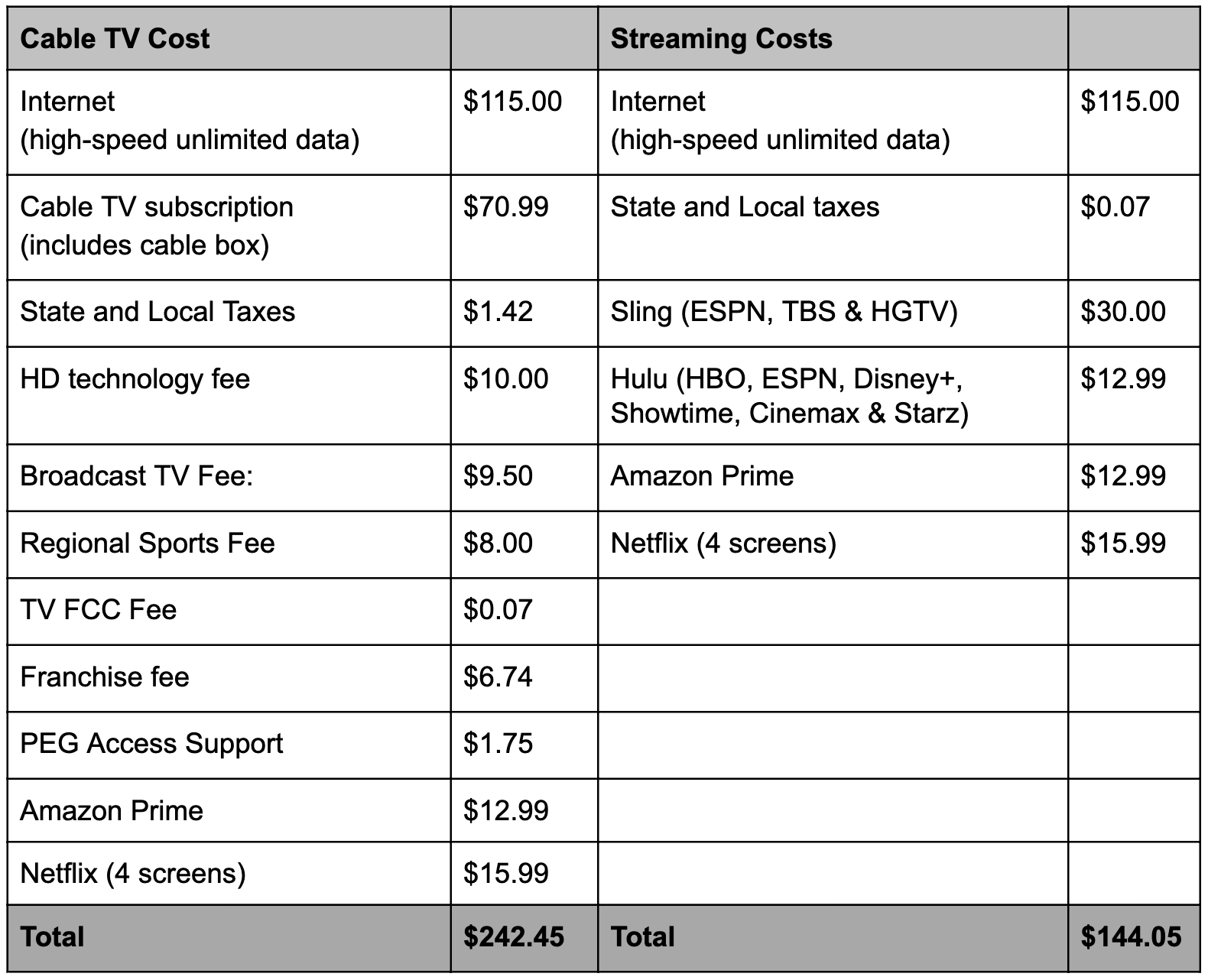 Table comparing prices of cable and streaming