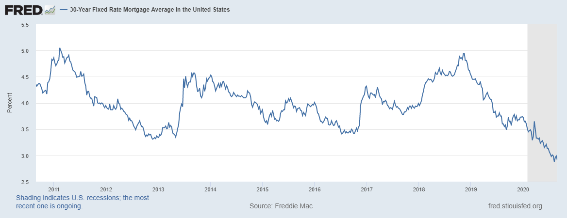 30 Year Fixed Rate Mortgage Average in the US