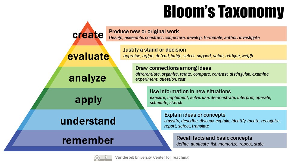 Learning Objectives - Bloom's Taxonomy