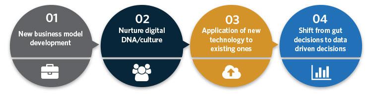 Digital Transformation Workflow