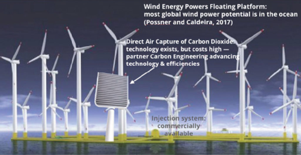 Diagram of wind turbines and direct air capture technology