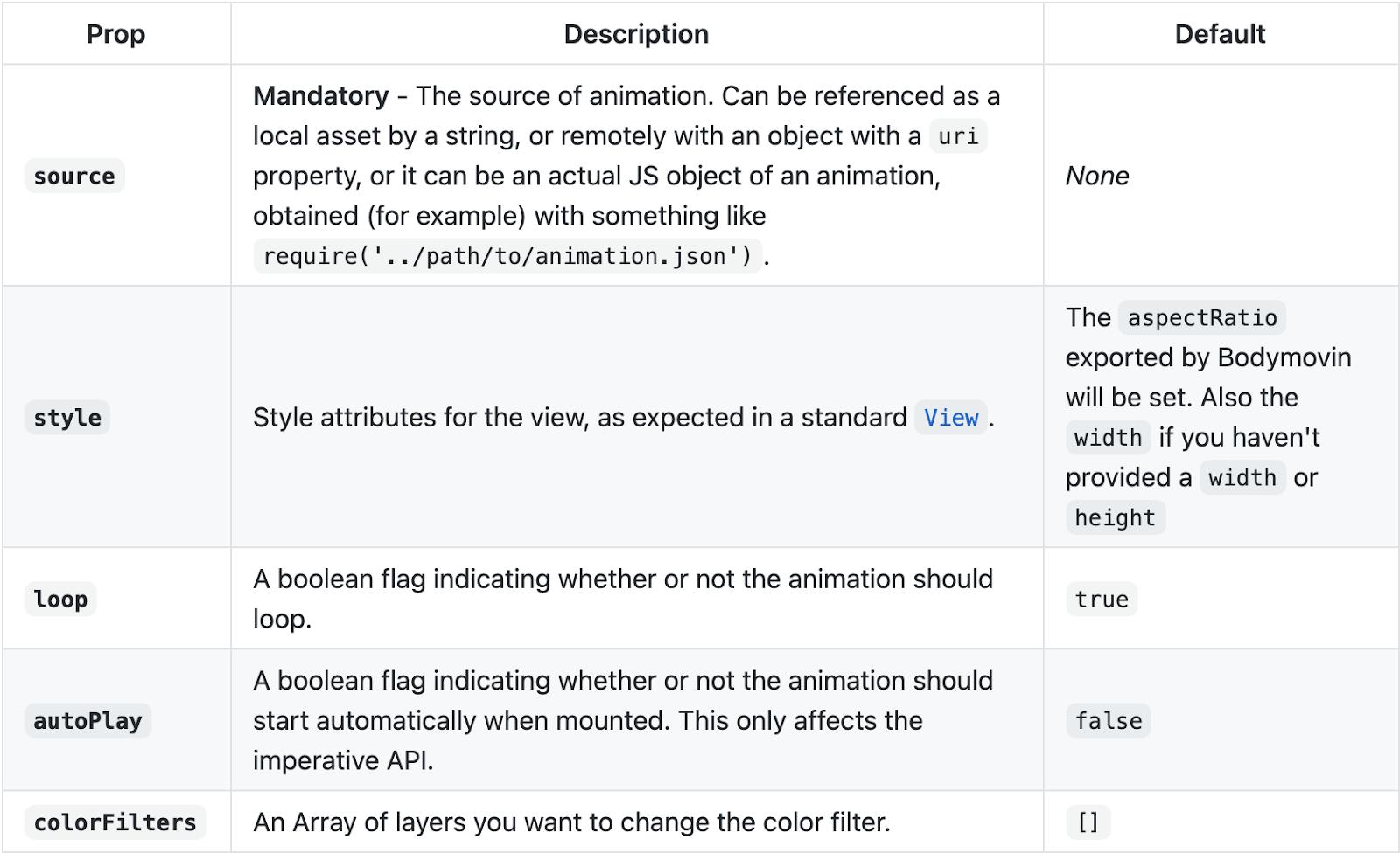 API documentation table