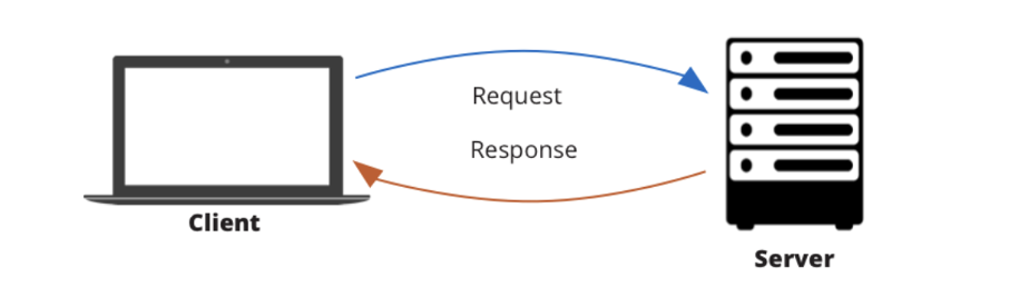 Request and response in Postman