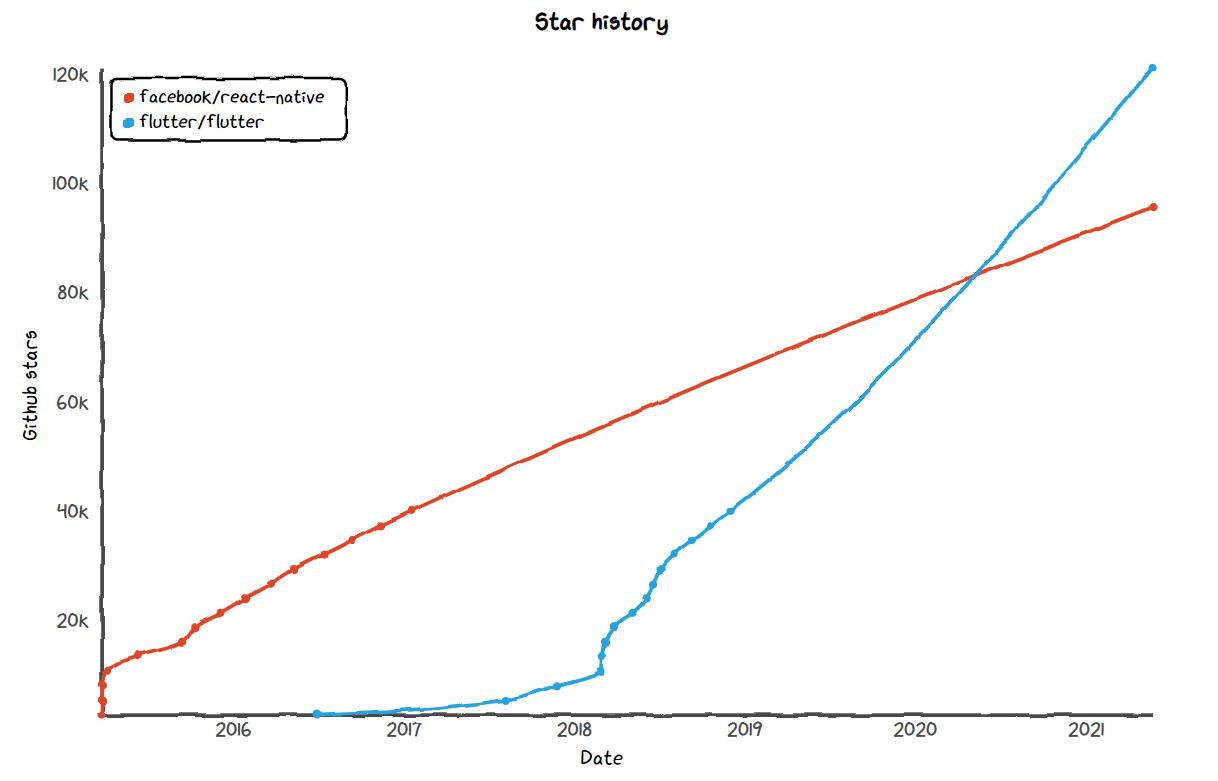React Native and Flutter GitHub Star History