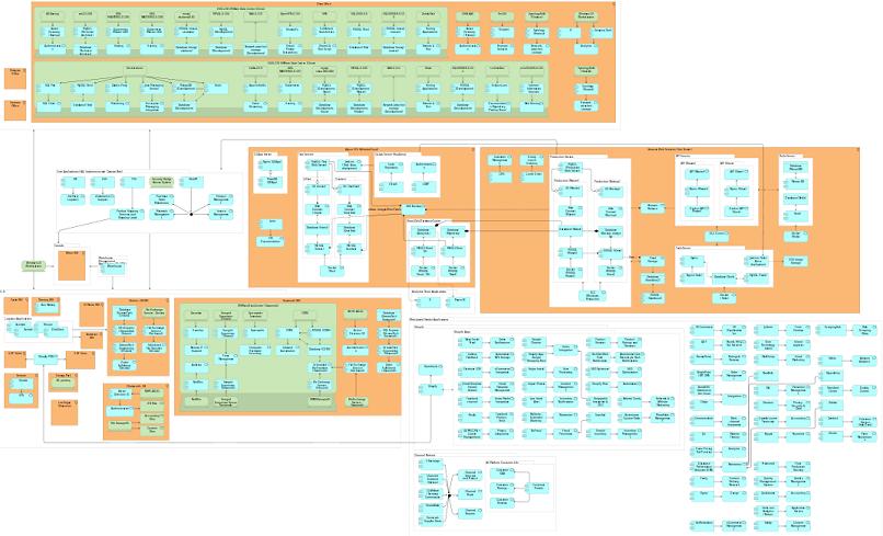 Archimate enterprise diagram