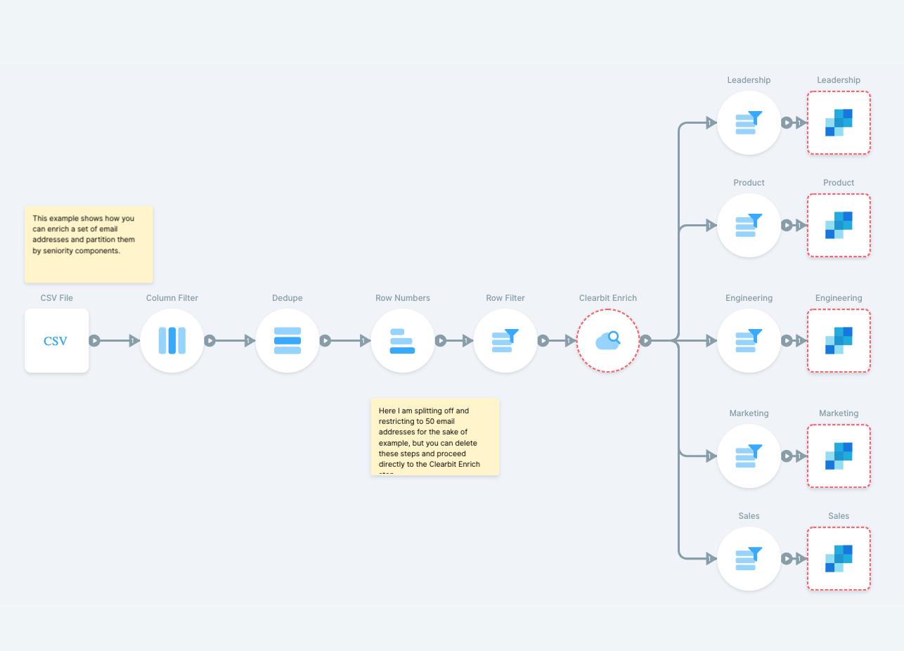 Customize messaging based on seniority data