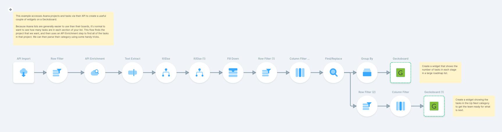 Create a custom Asana dashboard