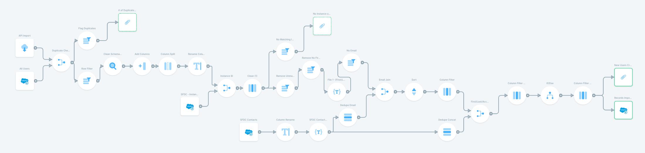 Push Pendo.io user data to Salesforce