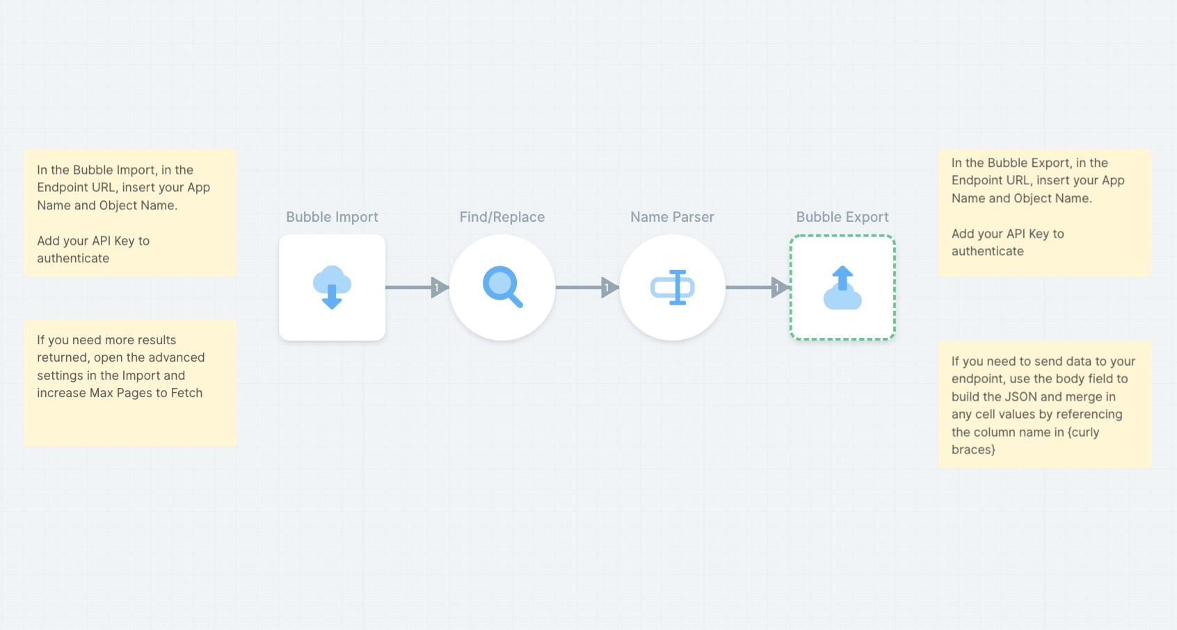 Process and transform Bubble data