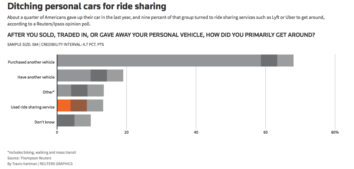 dicthing personal cars for ride sharing bar graph