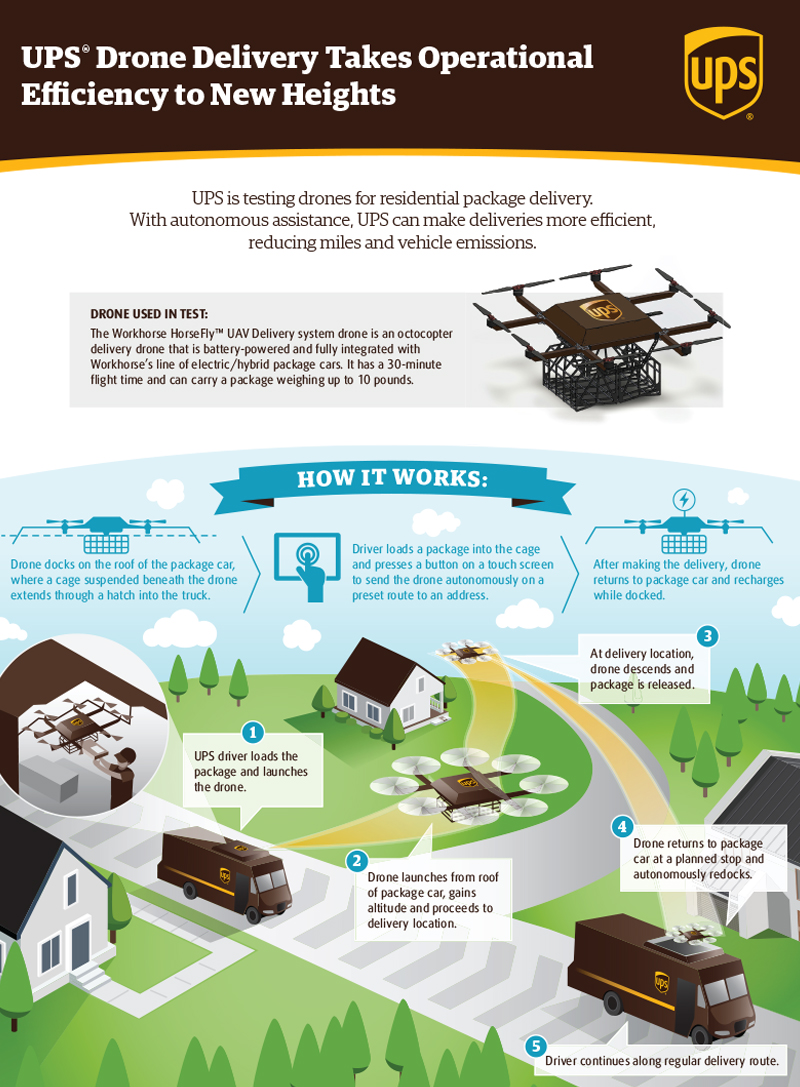 ups drone delivery model infographic