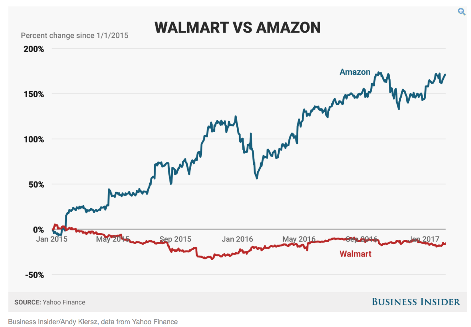 walmart vs amazon graph