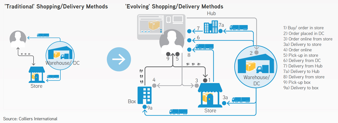 shopping/delivery methods diagram