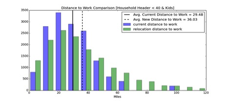 distance household to work bar graph zhang-hh