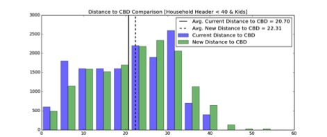 distance household to cbd bar graph