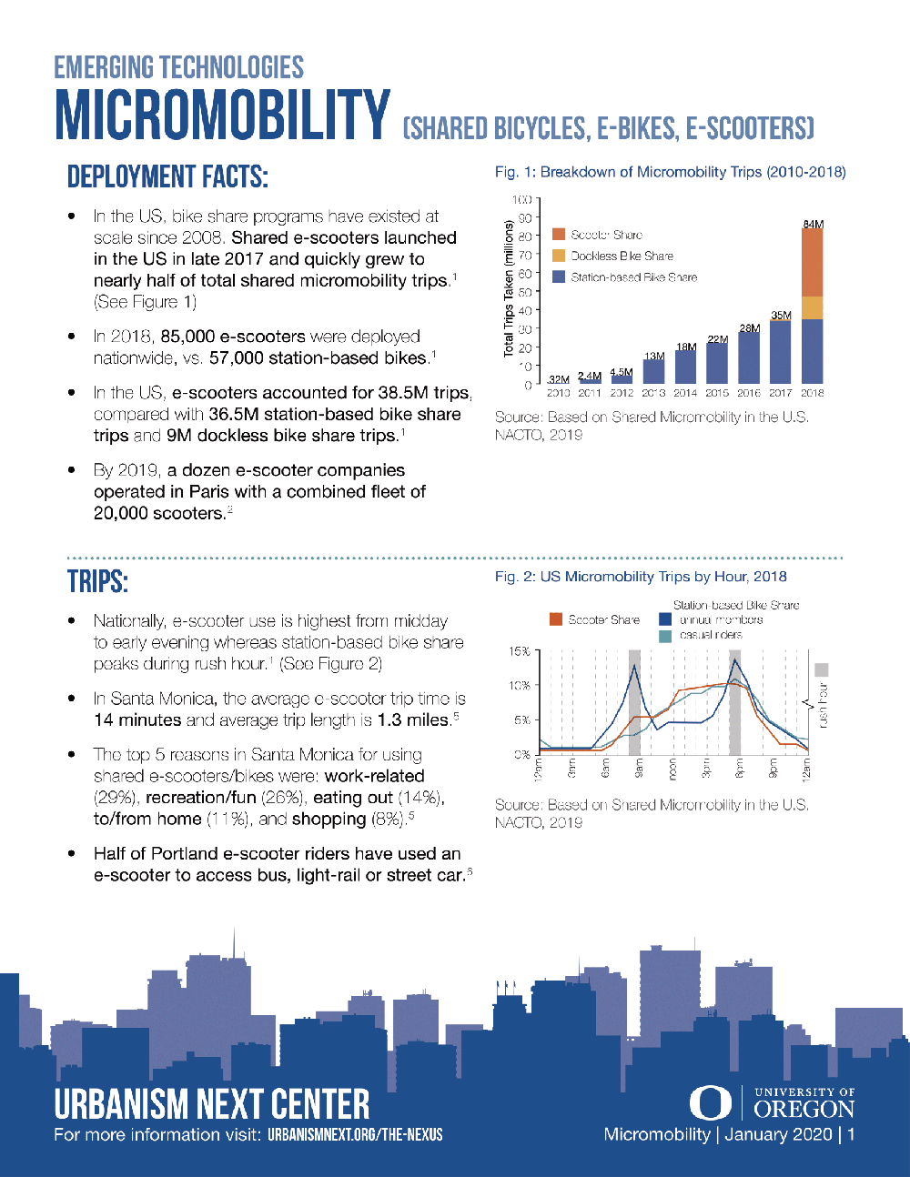 Fact Sheet – Micromobility