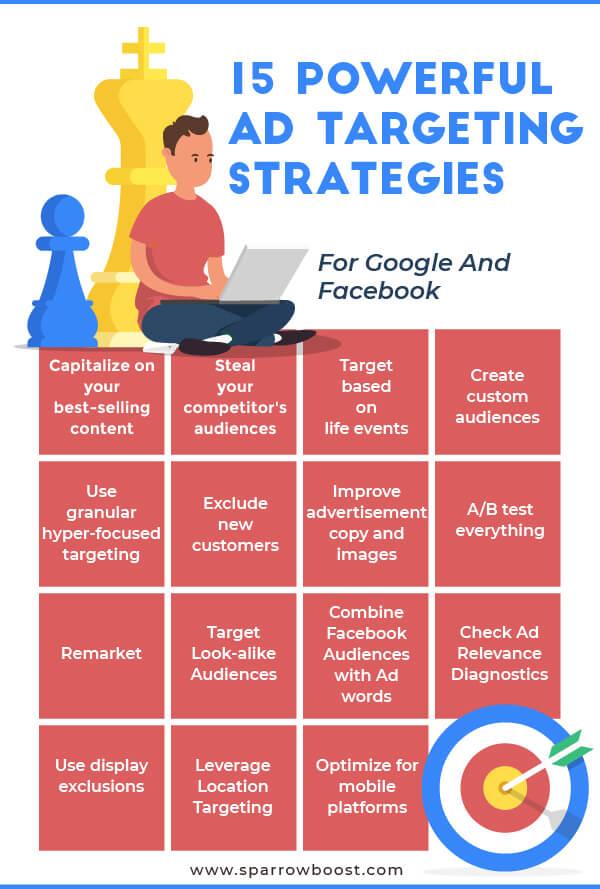 15 Powerful Ad Targeting Strategies (Facebook and Google)