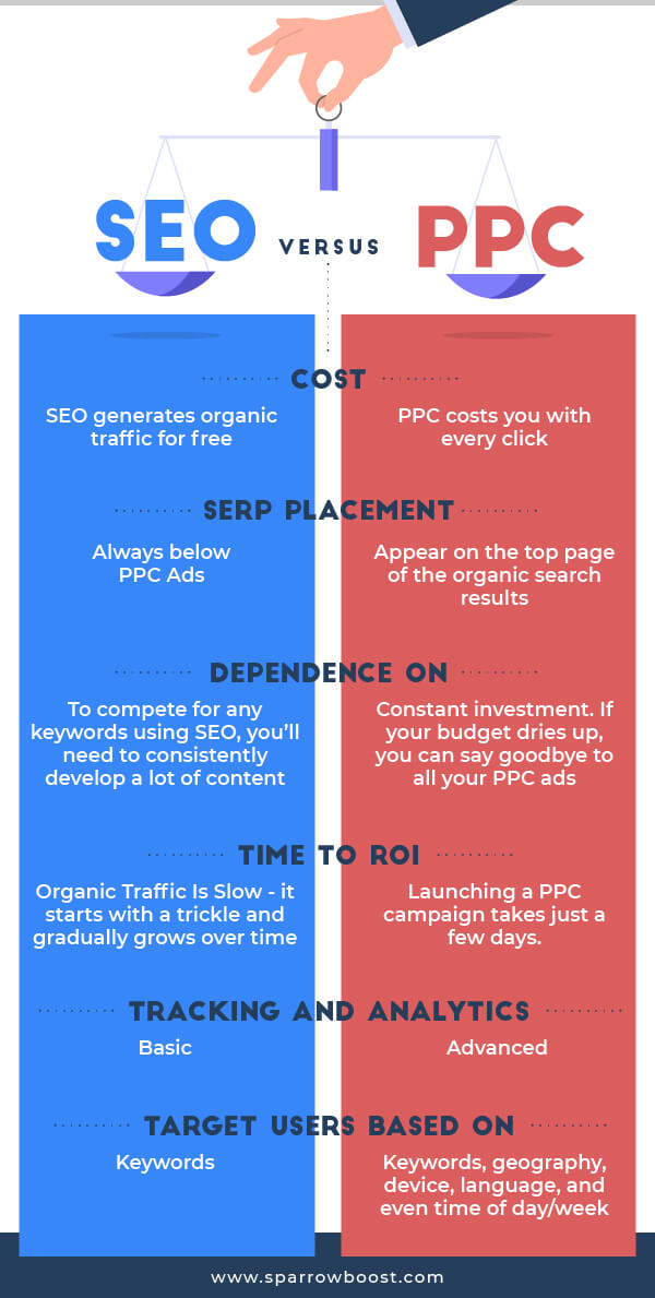 SEO vs PPC (Should You Do Both?)
