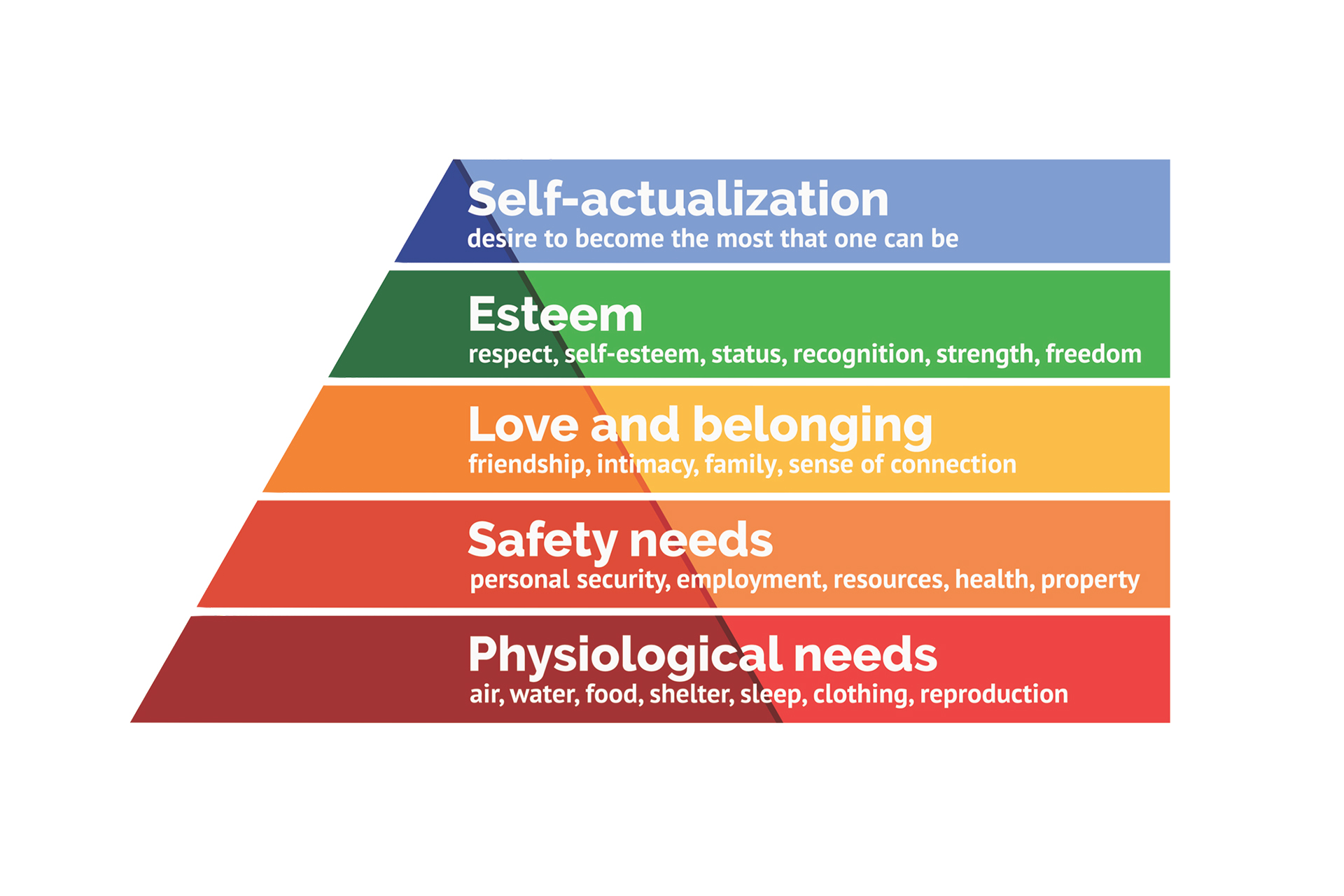 Maslow's hierarchy of needs in today's world