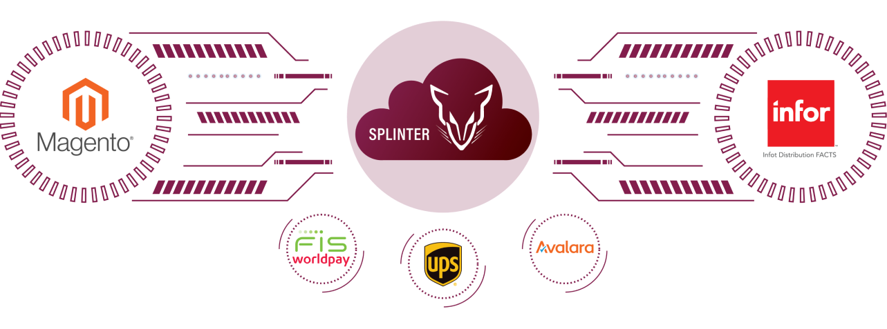 Splinter middleware connects FACTS ERP, Magento eCommerce and third party software such as FIS Worldpay, UPS, and Avalara.