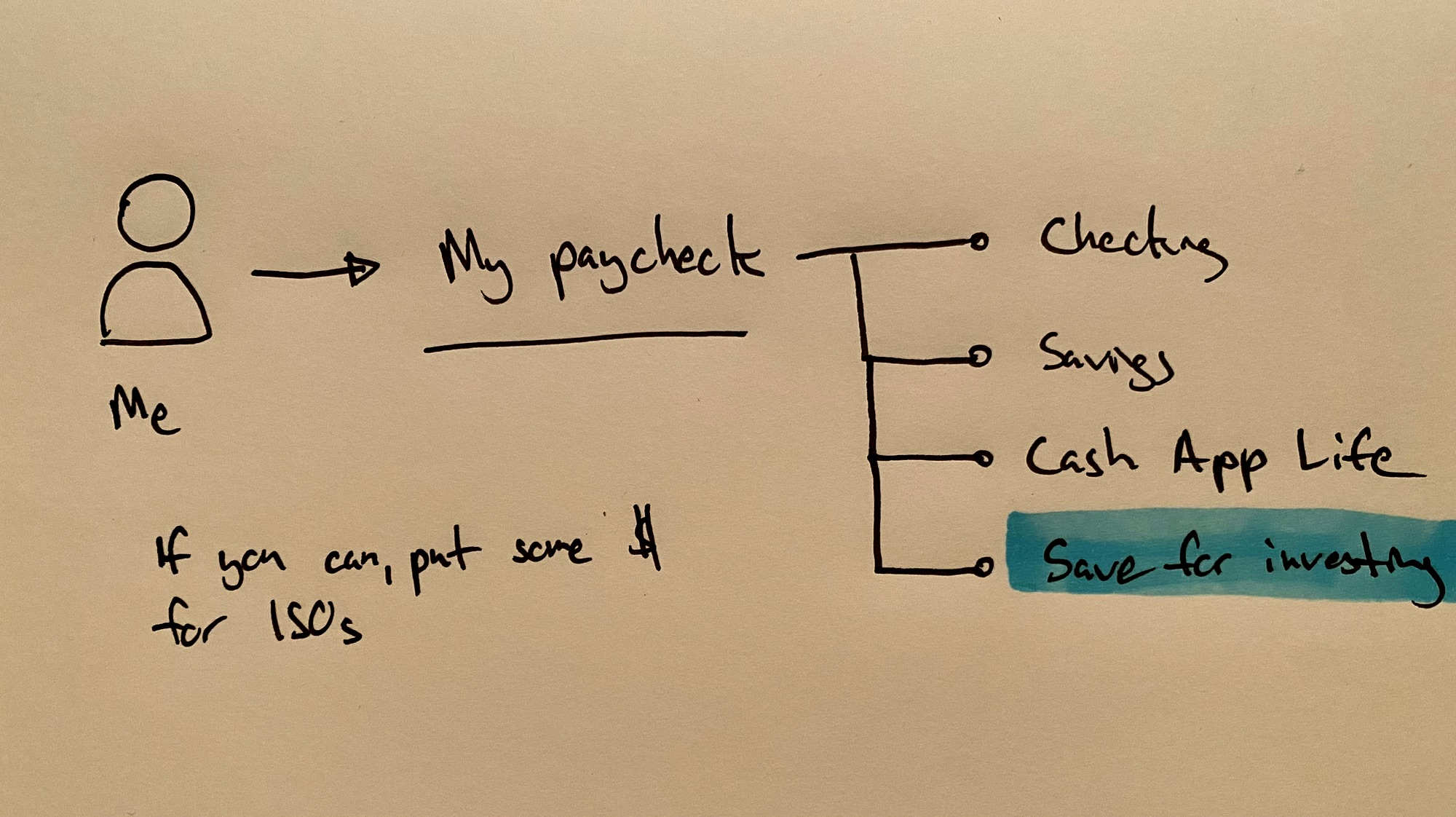 Sketch of how I distribute my payments
