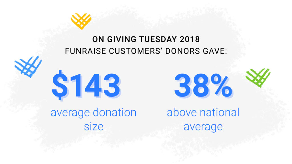 On Giving Tuesday 2018, Funraise customers' donors gave: $143 average donation size, 38% above the national average.