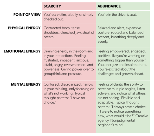 Chart comparing scarcity mindset to abundance mindset with different point of view, physical energy, emotional energy, mental energy