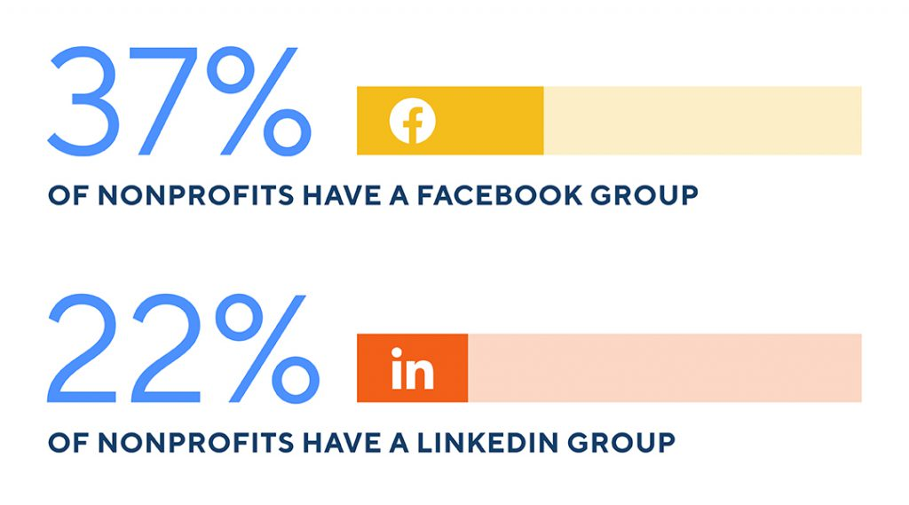 Chart data: 37% of nonprofits have a facebook group, 22% of nonprofits have a linkedin group