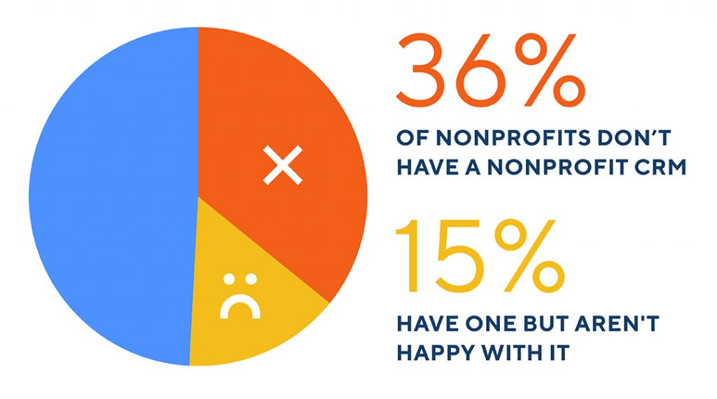 Chart with data: 36% of nonprofits don't have a nonprofit CRM, 15% have one but aren't happy with it.