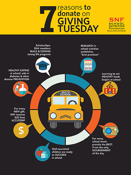 Social media graphic offering 7 reasons to donate on Giving Tuesday. With a mustard-yellow horizontal bar at the top with black words. The lower three-quarters of the image show a black background with multi-colored circle. Inside the circle is a drawing of a schoolbus facing the viewer. Outside the circle are 7 speech bubbles. Inside each speech bubble is an image—mortarboard hat, report, schoolhouse, lunch tray, milk and apple, dollar sign, and beaker and dropper. Next to each speech bubble is a reason to donate to School Nutrition Foundation in tiny white letters.