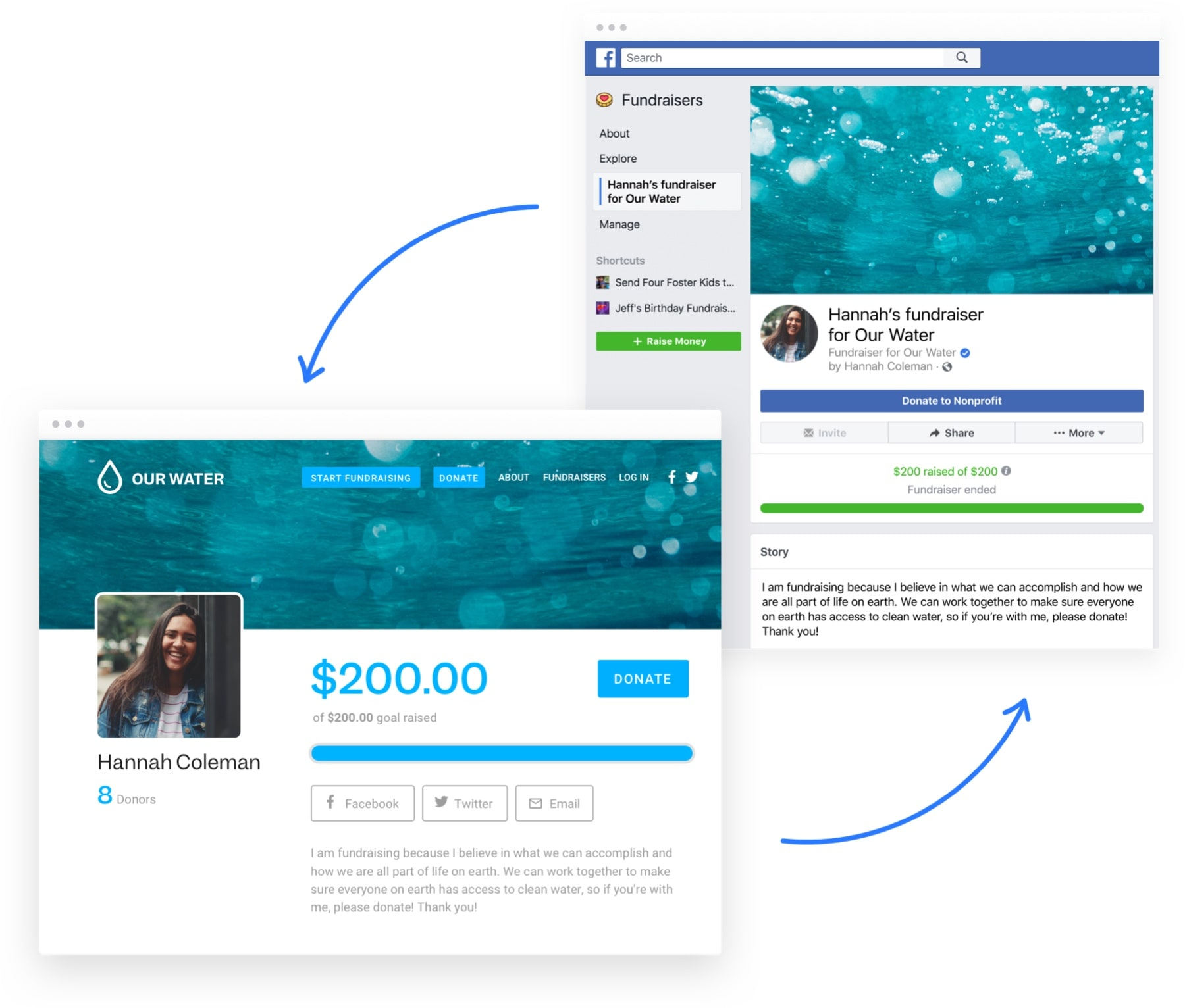 Funraise's Facebook Integration allows supporters to create a synced Facebook Fundraiser with their Funraise fundraising campaign